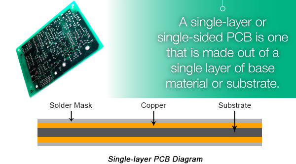 ssingle-layer pcb from nextpcb