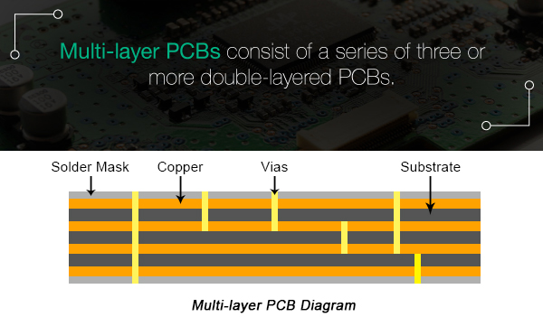 multilayer pcb-nextpcb