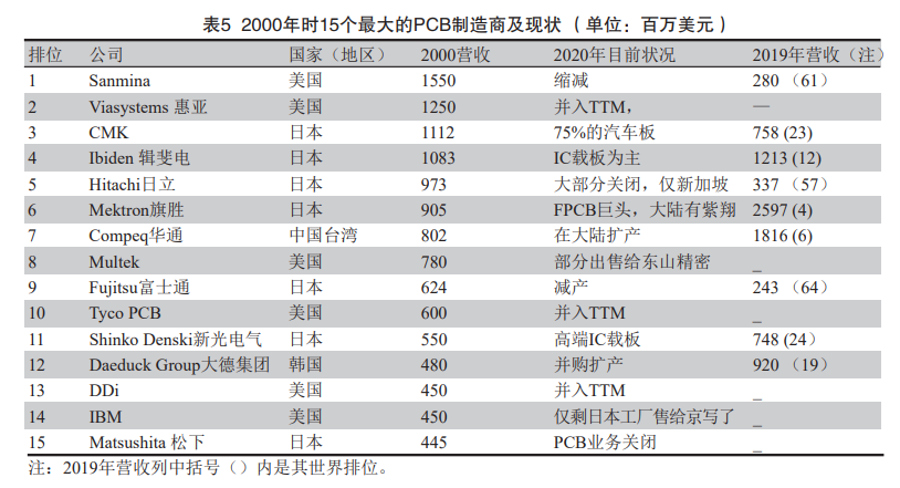 China's printed circuit board industry twenty years ago